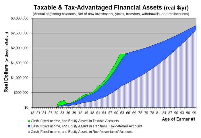 Retirement Account Assets