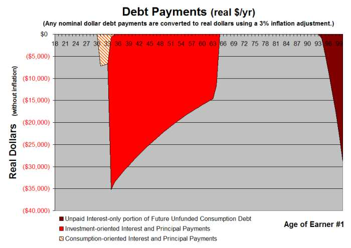 Accelerated Debt Payoff