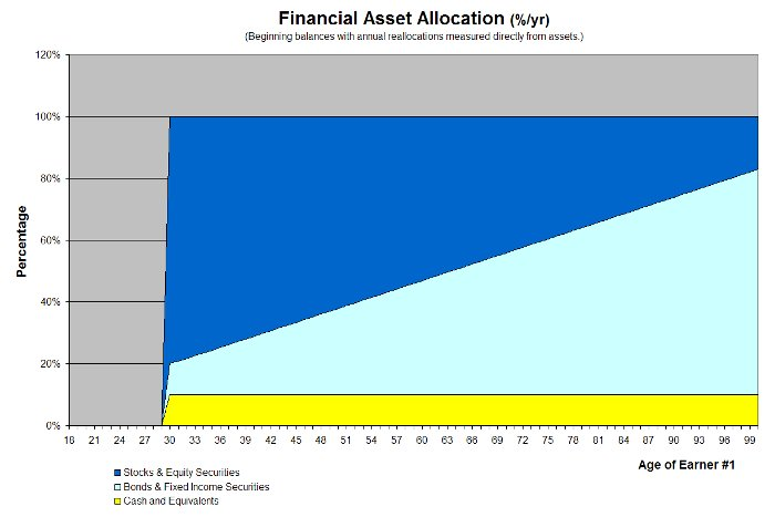 Portfolio Asset Allocation